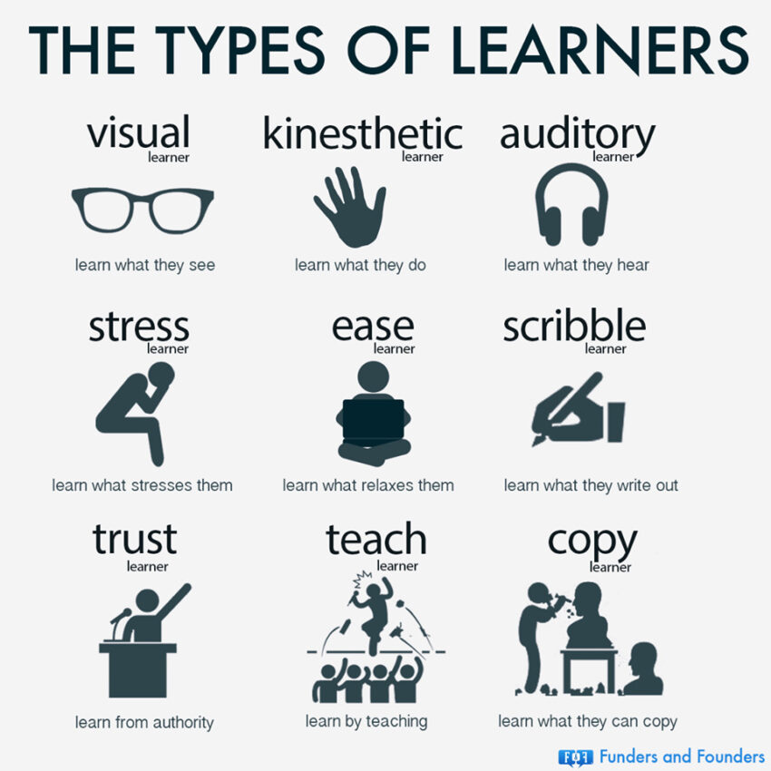 types-of-learners-infographic